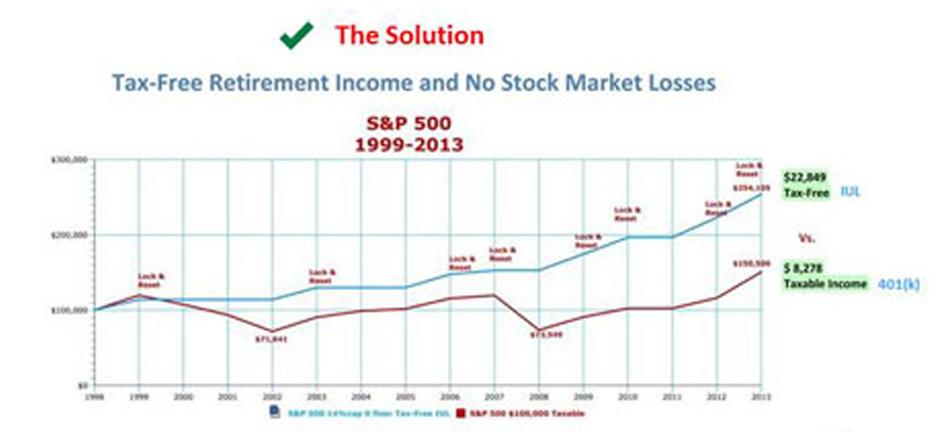 Tax-Free IUL vs 401(k) a 15 year Look Back