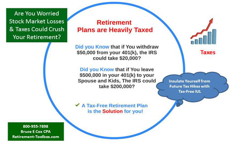 Retirement Taxes combined with Market Losses Could Crush Your Retirement Dreams